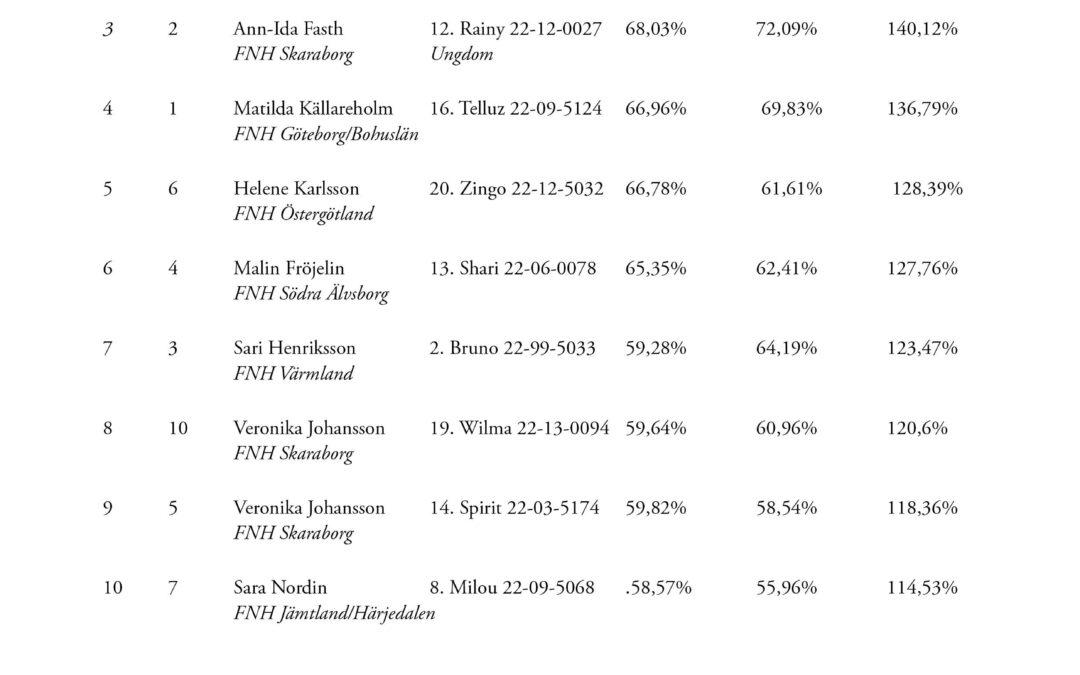 Resultat SM Dressyr