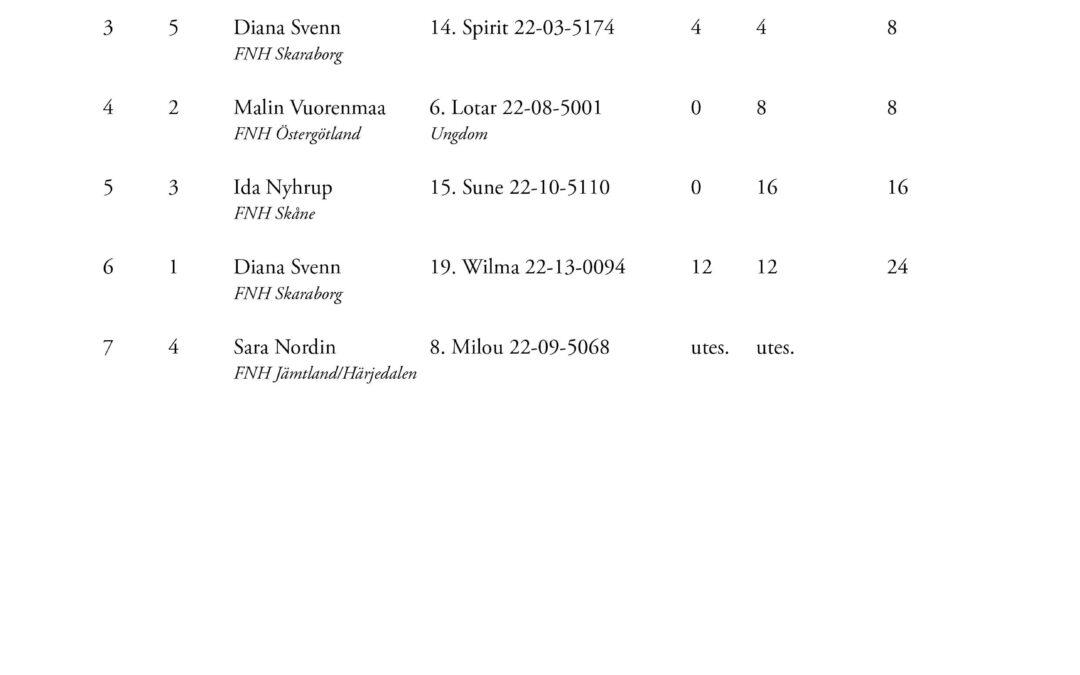 Resultat SM Hoppning
